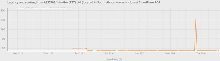 Decreased Latency in South Africa