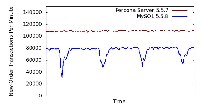 Percona Server Performance More Stable Than MySQL