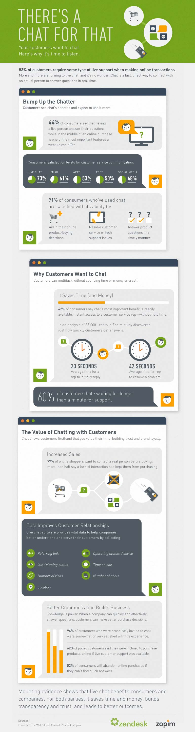 Infographic About the Benefits of Having a Live Chat