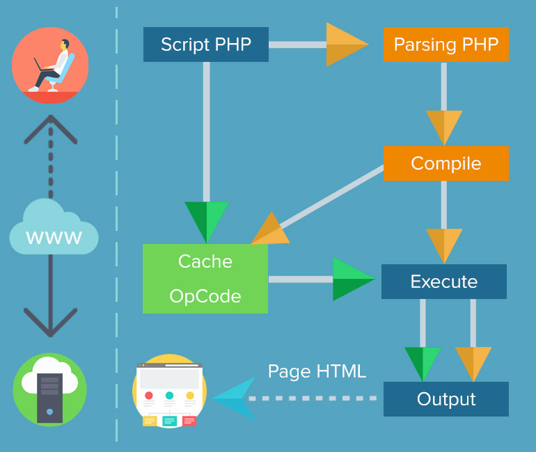 What is OpCode Caching Diagram