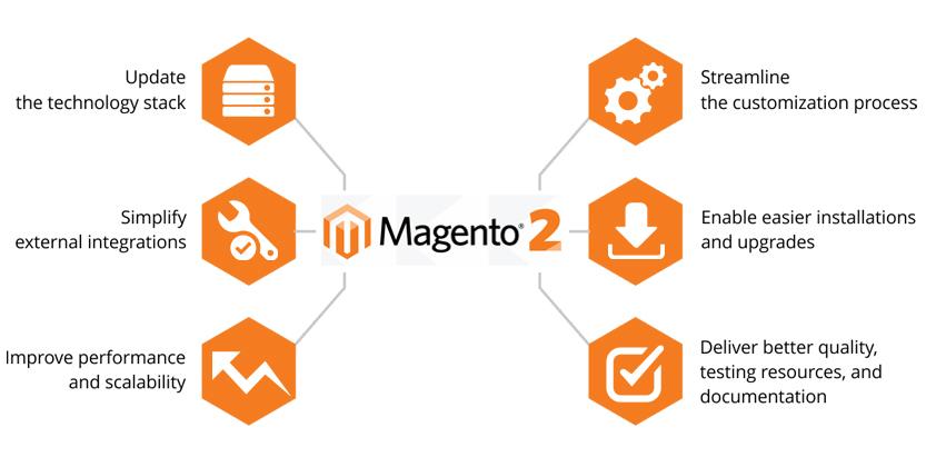 MySQL 5.6 and Magento 2 - FastComet