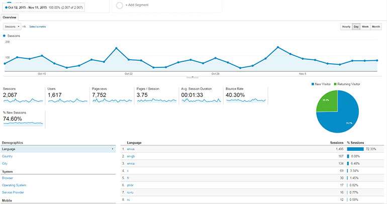 Google Analytics Statistics - FastComet