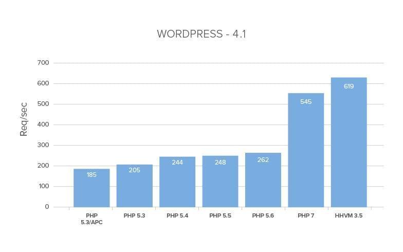 PHP Performance Version Comparison