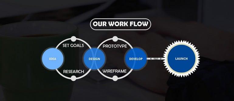 Papillion Tech Work Flow Preview