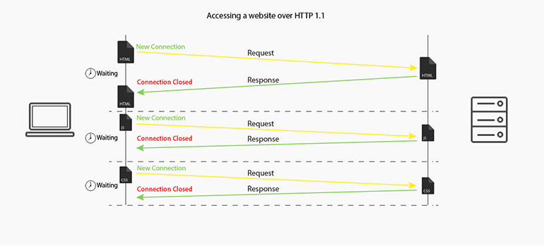 Accessing Websites over HTTP 1.1 - FastComet