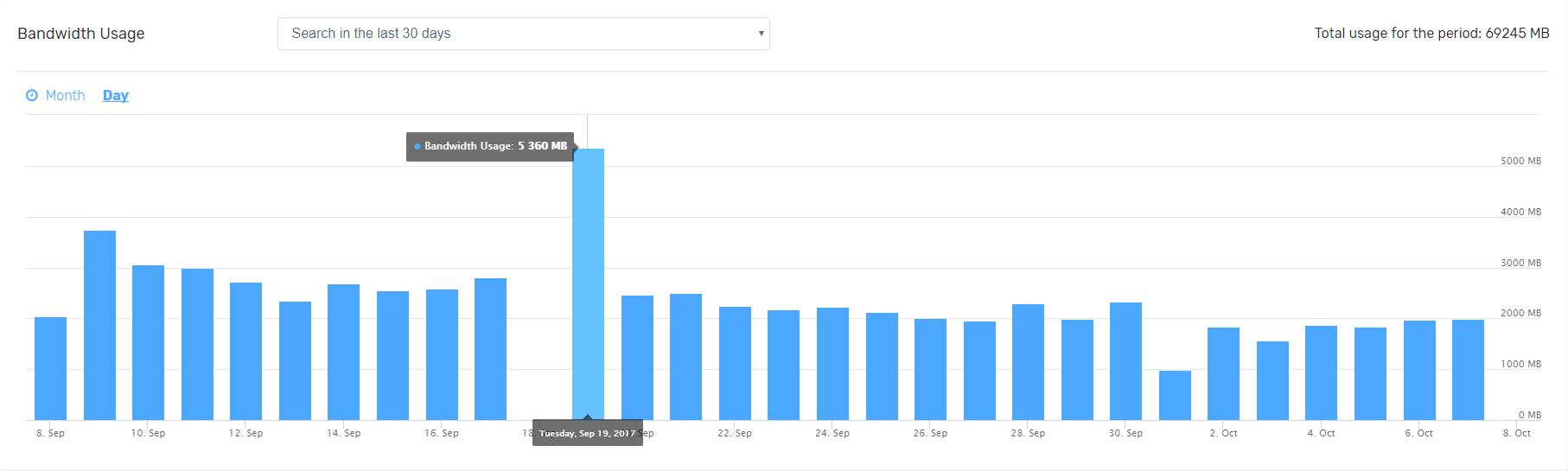 Bandwidth Usage Chart - FastComet Observer