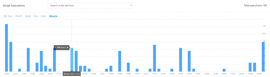 Monthly Script Executions Histogram FastComet