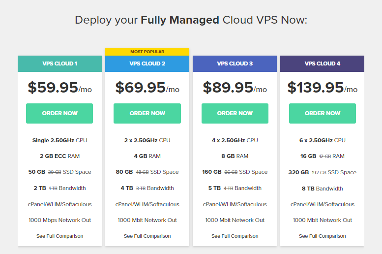 FastComet Fully Managed Cloud VPS Pricing