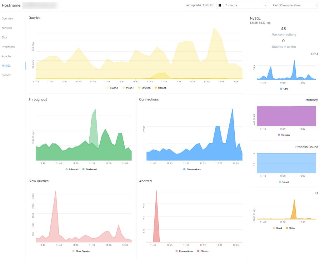 FastComet Observer MySQL Database Charts