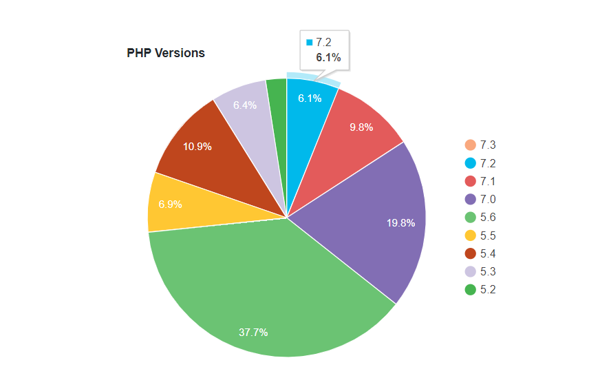 PHP Versions Usage Percent Pile