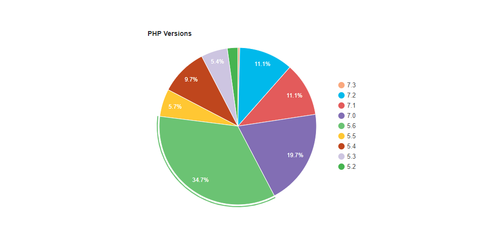 PHP Version Usage Statistics