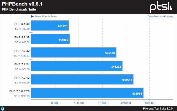 Linux PHP Benchmark