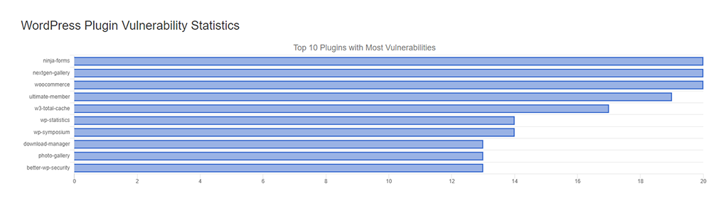 WordPress Plugin Vulnerability Statistics