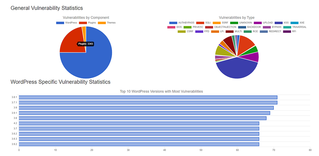 WordPress Specific Vulnerability Statistics