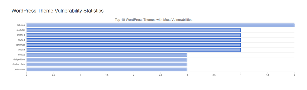 WordPress Theme Vulnerability Statistics
