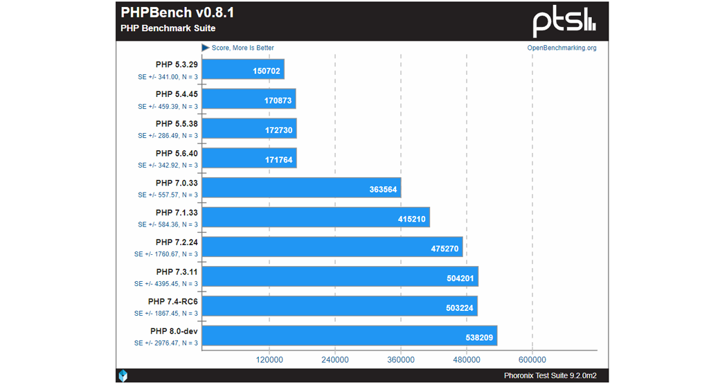 Phoronix PHP Performance Benchmark