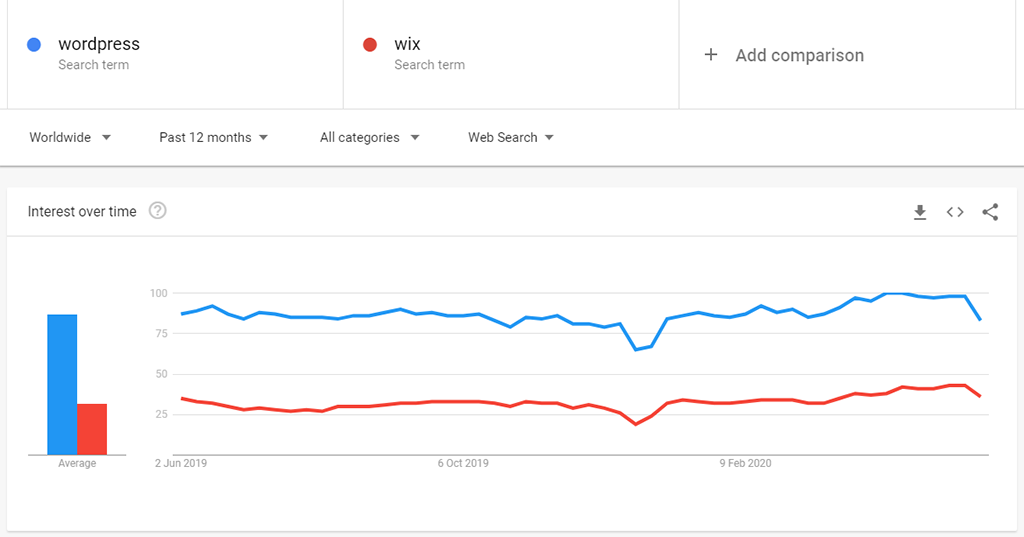 Google Trends WordPress vs. Wix interest-over-time Comparison