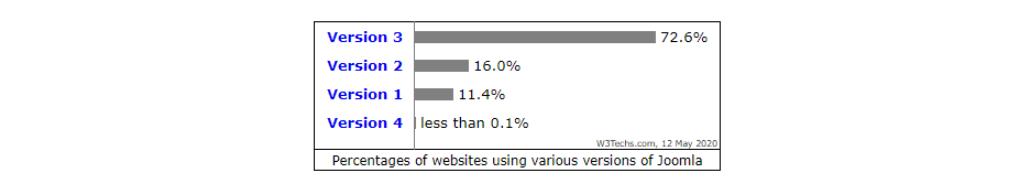 Joomla! Versions Usage