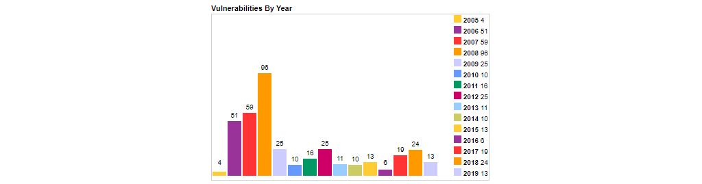 Joomla! Vulnerabilities Yearly Statistics